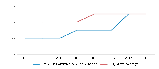 This chart display the percentage of students of two or more races in Franklin Community Middle School and the percentage of public school students of two or more races in Indiana by year, with the latest 2017-18 school year data.