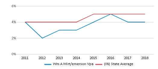 This chart display the percentage of students of two or more races in Wm A Wirt/emerson Vpa and the percentage of public school students of two or more races in Indiana by year, with the latest 2017-18 school year data.