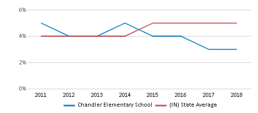 This chart display the percentage of students of two or more races in Chandler Elementary School and the percentage of public school students of two or more races in Indiana by year, with the latest 2017-18 school year data.