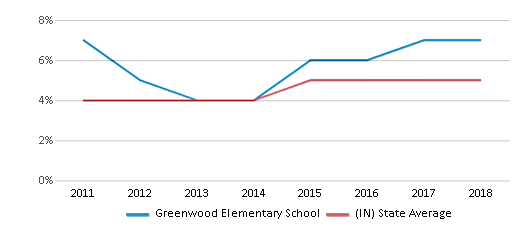 This chart display the percentage of students of two or more races in Greenwood Elementary School and the percentage of public school students of two or more races in Indiana by year, with the latest 2017-18 school year data.
