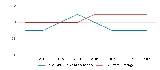 This chart display the percentage of students of two or more races in Jane Ball Elementary School and the percentage of public school students of two or more races in Indiana by year, with the latest 2017-18 school year data.