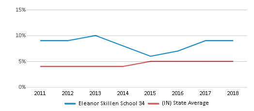 This chart display the percentage of students of two or more races in Eleanor Skillen School 34 and the percentage of public school students of two or more races in Indiana by year, with the latest 2017-18 school year data.