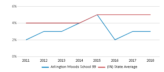 This chart display the percentage of students of two or more races in Arlington Woods School 99 and the percentage of public school students of two or more races in Indiana by year, with the latest 2017-18 school year data.
