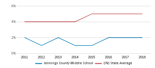 This chart display the percentage of students of two or more races in Jennings County Middle School and the percentage of public school students of two or more races in Indiana by year, with the latest 2017-18 school year data.