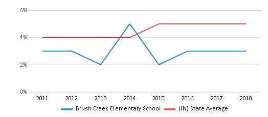 This chart display the percentage of students of two or more races in Brush Creek Elementary School and the percentage of public school students of two or more races in Indiana by year, with the latest 2017-18 school year data.
