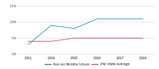 This chart display the percentage of students of two or more races in Bon Air Middle School and the percentage of public school students of two or more races in Indiana by year, with the latest 2017-18 school year data.