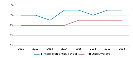 This chart display the percentage of students of two or more races in Lincoln Elementary School and the percentage of public school students of two or more races in Indiana by year, with the latest 2017-18 school year data.