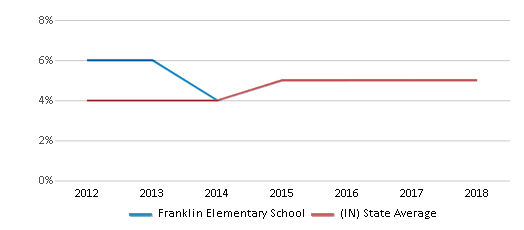 This chart display the percentage of students of two or more races in Franklin Elementary School and the percentage of public school students of two or more races in Indiana by year, with the latest 2017-18 school year data.