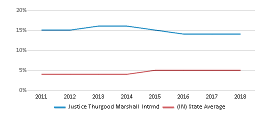 This chart display the percentage of students of two or more races in Justice Thurgood Marshall Intrmd and the percentage of public school students of two or more races in Indiana by year, with the latest 2017-18 school year data.