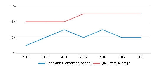 This chart display the percentage of students of two or more races in Sheridan Elementary School and the percentage of public school students of two or more races in Indiana by year, with the latest 2017-18 school year data.
