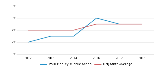 This chart display the percentage of students of two or more races in Paul Hadley Middle School and the percentage of public school students of two or more races in Indiana by year, with the latest 2017-18 school year data.