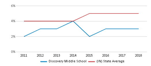 This chart display the percentage of students of two or more races in Discovery Middle School and the percentage of public school students of two or more races in Indiana by year, with the latest 2017-18 school year data.