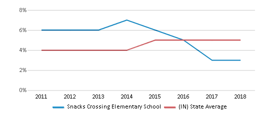 This chart display the percentage of students of two or more races in Snacks Crossing Elementary School and the percentage of public school students of two or more races in Indiana by year, with the latest 2017-18 school year data.