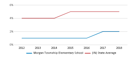 This chart display the percentage of students of two or more races in Morgan Township Elementary School and the percentage of public school students of two or more races in Indiana by year, with the latest 2017-18 school year data.