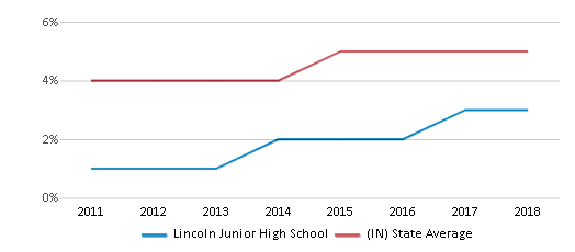 This chart display the percentage of students of two or more races in Lincoln Junior High School and the percentage of public school students of two or more races in Indiana by year, with the latest 2017-18 school year data.