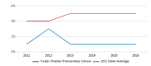 This chart display the percentage of students of two or more races in Yoder Charter Elementary School and the percentage of public school students of two or more races in Kansas by year, with the latest 2015-16 school year data.