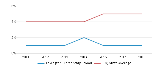 This chart display the percentage of students of two or more races in Lexington Elementary School and the percentage of public school students of two or more races in Indiana by year, with the latest 2017-18 school year data.