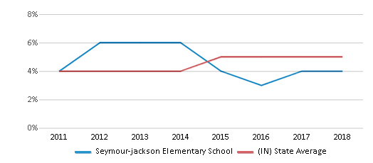 This chart display the percentage of students of two or more races in Seymour-jackson Elementary School and the percentage of public school students of two or more races in Indiana by year, with the latest 2017-18 school year data.