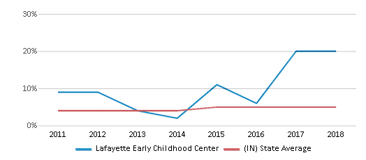 This chart display the percentage of students of two or more races in Lafayette Early Childhood Center and the percentage of public school students of two or more races in Indiana by year, with the latest 2017-18 school year data.