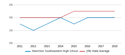 This chart display the percentage of students of two or more races in Hamilton Southeastern High School and the percentage of public school students of two or more races in Indiana by year, with the latest 2017-18 school year data.