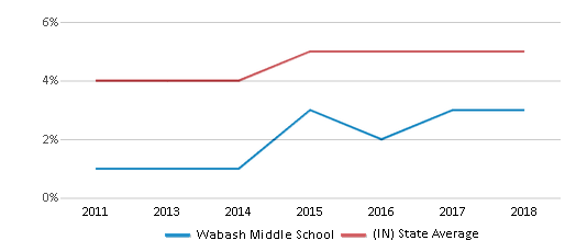 This chart display the percentage of students of two or more races in Wabash Middle School and the percentage of public school students of two or more races in Indiana by year, with the latest 2017-18 school year data.