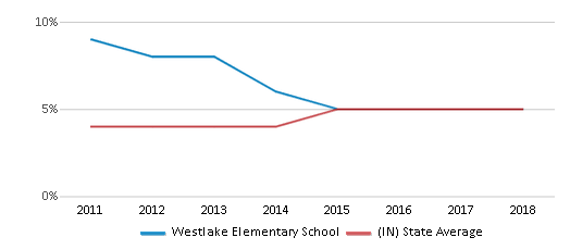This chart display the percentage of students of two or more races in Westlake Elementary School and the percentage of public school students of two or more races in Indiana by year, with the latest 2017-18 school year data.