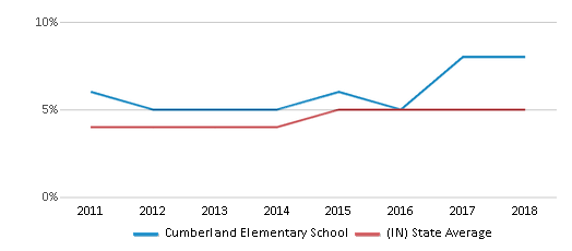 This chart display the percentage of students of two or more races in Cumberland Elementary School and the percentage of public school students of two or more races in Indiana by year, with the latest 2017-18 school year data.