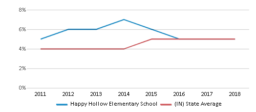 This chart display the percentage of students of two or more races in Happy Hollow Elementary School and the percentage of public school students of two or more races in Indiana by year, with the latest 2017-18 school year data.