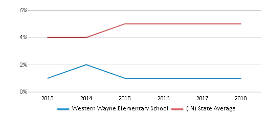 This chart display the percentage of students of two or more races in Western Wayne Elementary School and the percentage of public school students of two or more races in Indiana by year, with the latest 2017-18 school year data.