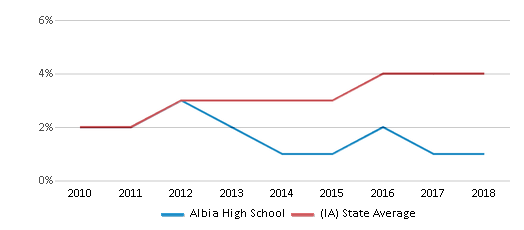 This chart display the percentage of students of two or more races in Albia High School and the percentage of public school students of two or more races in Iowa by year, with the latest 2017-18 school year data.