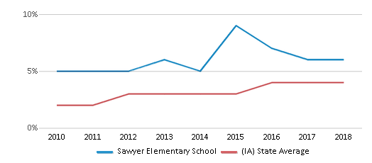 This chart display the percentage of students of two or more races in Sawyer Elementary School and the percentage of public school students of two or more races in Iowa by year, with the latest 2017-18 school year data.