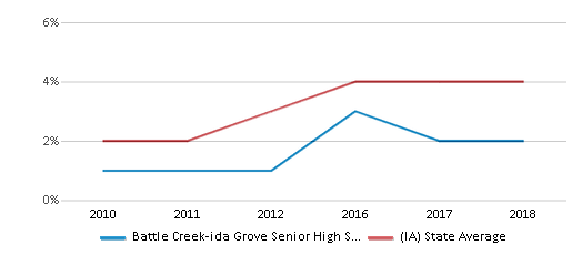 This chart display the percentage of students of two or more races in Battle Creek-ida Grove Senior High School and the percentage of public school students of two or more races in Iowa by year, with the latest 2017-18 school year data.