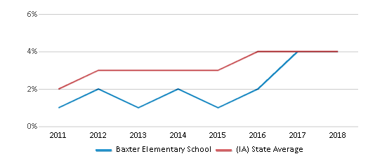 This chart display the percentage of students of two or more races in Baxter Elementary School and the percentage of public school students of two or more races in Iowa by year, with the latest 2017-18 school year data.