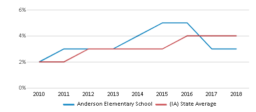 This chart display the percentage of students of two or more races in Anderson Elementary School and the percentage of public school students of two or more races in Iowa by year, with the latest 2017-18 school year data.