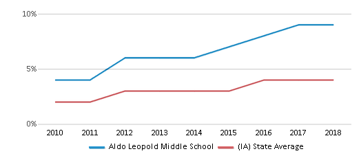 This chart display the percentage of students of two or more races in Aldo Leopold Middle School and the percentage of public school students of two or more races in Iowa by year, with the latest 2017-18 school year data.