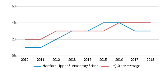 This chart display the percentage of students of two or more races in Hartford Upper Elementary School and the percentage of public school students of two or more races in Iowa by year, with the latest 2017-18 school year data.