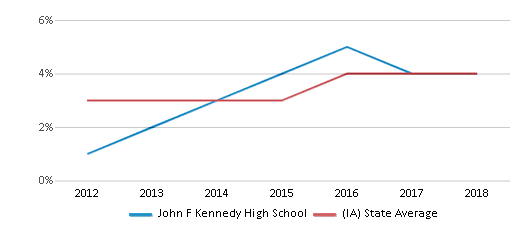 This chart display the percentage of students of two or more races in John F Kennedy High School and the percentage of public school students of two or more races in Iowa by year, with the latest 2017-18 school year data.