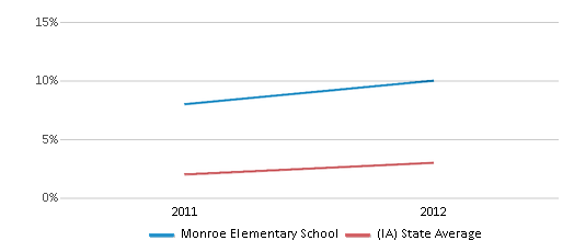 This chart display the percentage of students of two or more races in Monroe Elementary School and the percentage of public school students of two or more races in Iowa by year, with the latest 2011-12 school year data.