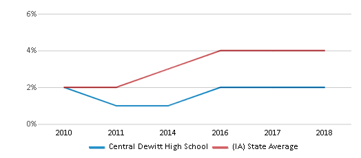 This chart display the percentage of students of two or more races in Central Dewitt High School and the percentage of public school students of two or more races in Iowa by year, with the latest 2017-18 school year data.