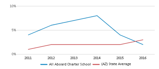 This chart display the percentage of students of two or more races in All Aboard Charter School and the percentage of public school students of two or more races in Arizona by year, with the latest 2015-16 school year data.