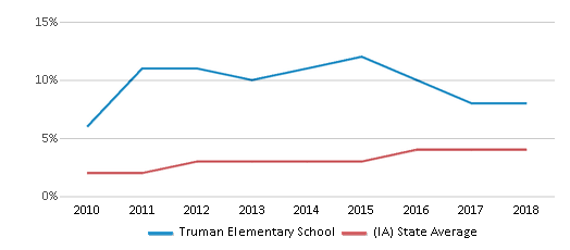 This chart display the percentage of students of two or more races in Truman Elementary School and the percentage of public school students of two or more races in Iowa by year, with the latest 2017-18 school year data.