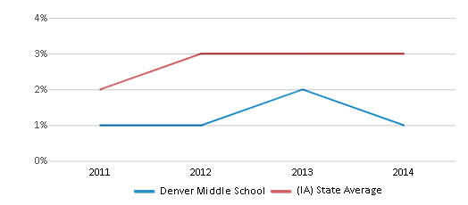 This chart display the percentage of students of two or more races in Denver Middle School and the percentage of public school students of two or more races in Iowa by year, with the latest 2012-13 school year data.