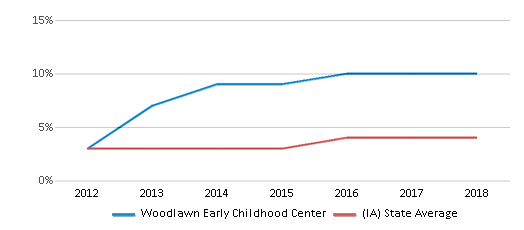 This chart display the percentage of students of two or more races in Woodlawn Early Childhood Center and the percentage of public school students of two or more races in Iowa by year, with the latest 2017-18 school year data.