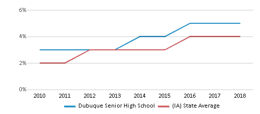 This chart display the percentage of students of two or more races in Dubuque Senior High School and the percentage of public school students of two or more races in Iowa by year, with the latest 2017-18 school year data.