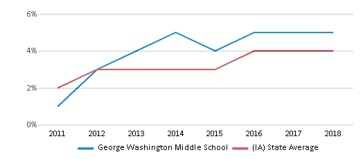 This chart display the percentage of students of two or more races in George Washington Middle School and the percentage of public school students of two or more races in Iowa by year, with the latest 2017-18 school year data.