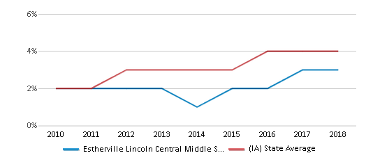 This chart display the percentage of students of two or more races in Estherville Lincoln Central Middle School and the percentage of public school students of two or more races in Iowa by year, with the latest 2017-18 school year data.