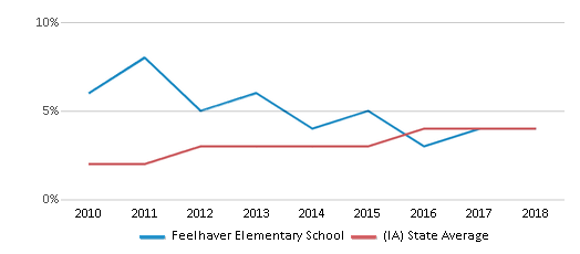 This chart display the percentage of students of two or more races in Feelhaver Elementary School and the percentage of public school students of two or more races in Iowa by year, with the latest 2017-18 school year data.