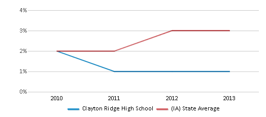 This chart display the percentage of students of two or more races in Clayton Ridge High School and the percentage of public school students of two or more races in Iowa by year, with the latest 2012-13 school year data.