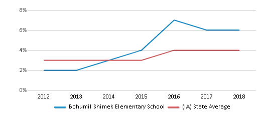 This chart display the percentage of students of two or more races in Bohumil Shimek Elementary School and the percentage of public school students of two or more races in Iowa by year, with the latest 2017-18 school year data.