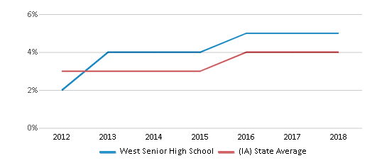 This chart display the percentage of students of two or more races in West Senior High School and the percentage of public school students of two or more races in Iowa by year, with the latest 2017-18 school year data.